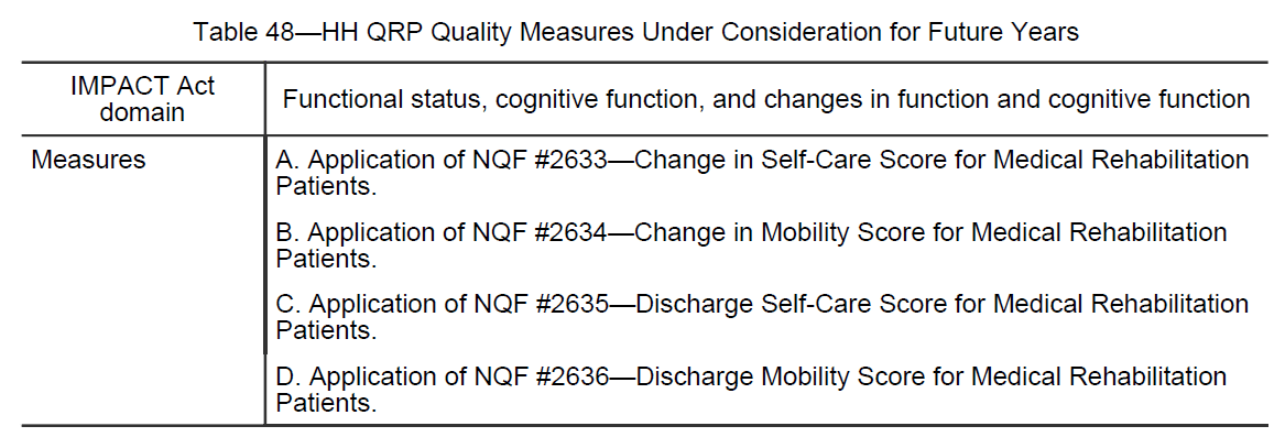 Table 48 - HH QRP Quality Measures Under Consideration for Future Years