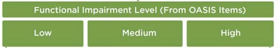 functional-impairment-level