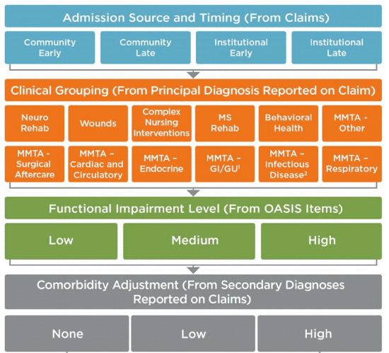 admission-source-clinical-grouping-renctional-impairment-level-comorbidity