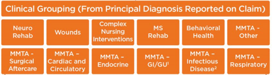 cms-clinical-grouping